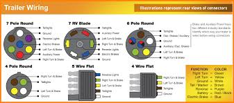 ford 7 pin trailer connector wiring diagram wiring diagram and rv trailer plug wiring diagram 7 pin round discover your
