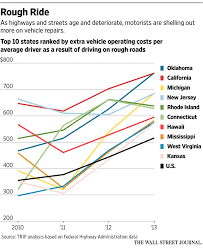 Auto Repair Cost Chart Chart Of The Day Top 10 States For Vehicle Repair Costs