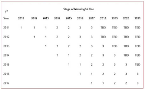 Meaningful Use Stages Chart Meaningful Use Stage 2 Requirements Now Final Healthitech