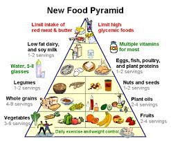 Protein In Foods Chart Usda Usda Food Pyramid Chart For Balanced Diet