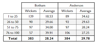 Bowling Average Chart The 51allout Botham Anderson Chart Spectacular 51allout