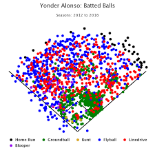 Yonder Alonso Figured It Out