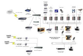 wiring diagram home computer network on wiring images free Ethernet Home Network Wiring Diagram wiring diagram home computer network on wiring diagram home computer network 11 basic home network diagram computer hook up diagram Wireless Home Network Diagram