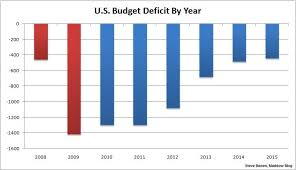 Chart Of Budget Deficits By Presidents Deficit Shrinks By 1 Trillion In Obama Era Msnbc