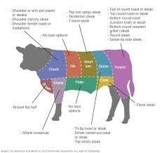 Cow Steak Chart Cuts Of Beef A Guide To The Leanest Selections Mayo Clinic