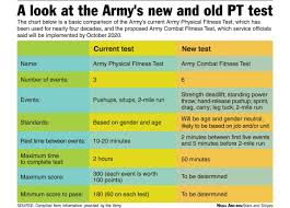Army Points Chart