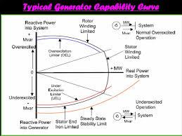36 What Is P Q Diagram For Synchronous Generator Diagram