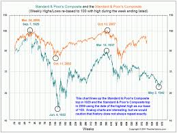 Yes The Stock Market Has Been This Volatile Before