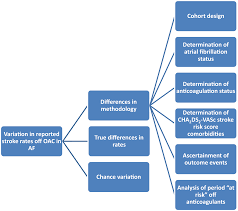 Methodologic Differences Across Studies Of Patients With