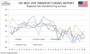 Forex Analysis Preview Due 2 Dec Us Nov Ism