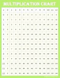 Blank Multiplication Chart 0 10 Blank Multiplication Tables Csdmultimediaservice Com