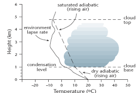 Lapse Rate Improving Geographical Knowledge Lapse Rates