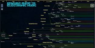 Ishkurs Guide To Electronic Music An Interactive