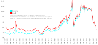 Heating Oil Price Chart 2016 Price Of Oil Wikipedia