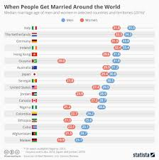 Get Chart Chart When People Get Married Around The World Statista