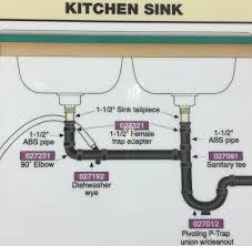 Kitchen Sink Plumbing Connections Plumbingconnections Bathroom