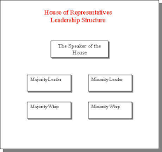 Senate Hierarchy Chart Legislative Branch