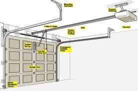 install garage door openerHow to Install the Garage Door Opener  Garage Door Opener Systemnet