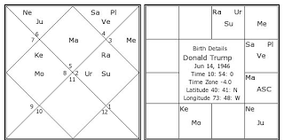 Birth Chart South Indian Style Donald Trump Birth Chart Donald Trump Kundli Horoscope