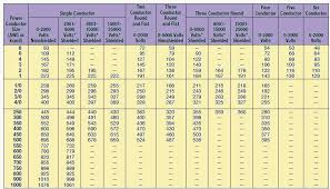 Wire Amp Rating Chart Ampacity Of A Conductor Learning Electrical Engineering