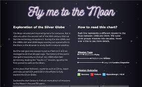 Fly Me To The Moon Kasia Gasiewska Holc Tableau Public