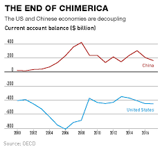 Us China Deficit Chart Is China About To Run A Current Account Deficit Ckgsb