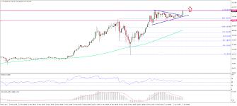 Ethereum Price Weekly Analysis Eth Usd Breaking Higher
