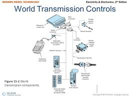 wiring diagram for allison transmission the wiring diagram allison transmission wiring diagram nilza wiring diagram