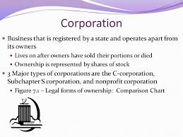 types of business ownerships unit 4 types of business ownership sole proprietorship easiest