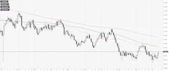 Aud Usd Technical Analysis Aussie Clings To Daily Gains