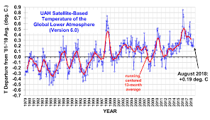 Uah Global Temperature Update For August 2018 0 19 Deg C