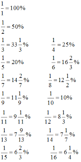 Fraction To Percentage Chart Download Pdf Of Percentage Short Tips Tricks