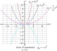 Quadratic Graph Paper Hashtag Bg