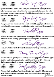 eye shape chart makeup and the geek eye shape