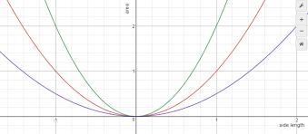 quadratics in context nz maths