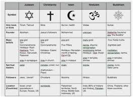 Chart Of Different Christian Denominations Pin On History