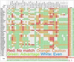 Diep Io Chart Anokuus Diepio Tank Counters Chart In Pokemon Typing Style