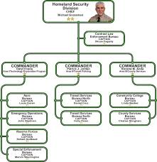 Los Angeles County Organizational Chart Homeland Security Division Organization
