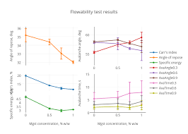 Flowability Test Results Scatter Chart Made By Lorrainelee
