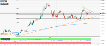 Usd Inr Technical Analysis Holds Below Support Trendline On