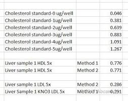 Cholesterol Assay Kit Ab65390 Abcam