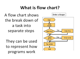 What Does A Flow Chart Look Like Flow Charts