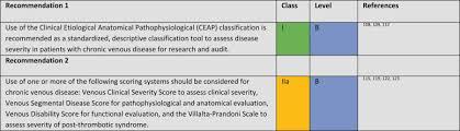 management of chronic venous disease