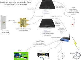 comcast cable internet wiring diagram wiring diagram completed