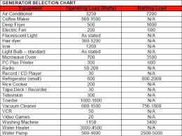 Home Appliance Wattage Chart Portable Generator Wattage Appliance Chart Achievelive Co