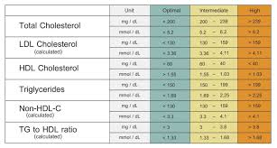 Lipid Profile Normal Range Chart Image Result For Normal Lipid Profile Lipid Profile