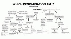What Denomination Am I Chart Which Denomination Am I Out Of My Falkan Mind