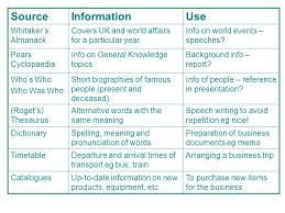 sources of information ldquo where to information rdquo ppt 5 sourceinformationuse whitaker s