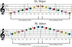 B Flat Violin Finger Chart Image Of Free Color Coded Violin Sheet Music For The D Flat