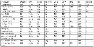 Milk Alternative Comparison Chart Vegan Milk Comparison Chart Milk Alternatives Milk